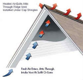 Architectural Roof Ventilation
